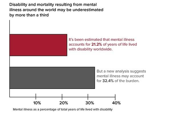 Source: Vigo D, Thornicroft G, Atun R. Estimating the True Global Burden of Mental Illness. Lancet Psychiatry. 2016; 3: 171-78.