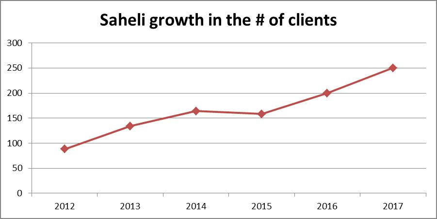 saheli-graph-1