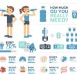 Hydration-chart