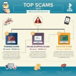 Top Scams 2017