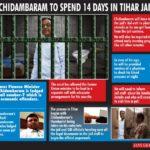 Chidambaram-Tihar