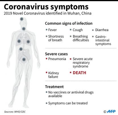 2019 novel coronavirus wuhan china