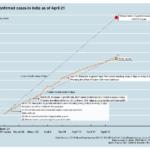 India-covid-Graph-2